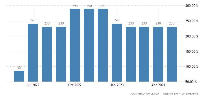 Zimbabwe Lending Rate