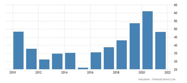 zimbabwe liquid assets to deposits and short term funding percent wb data