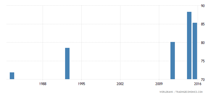 zimbabwe literacy rate adult female percent of females ages 15 and above wb data