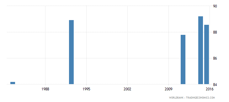 zimbabwe literacy rate adult male percent of males ages 15 and above wb data
