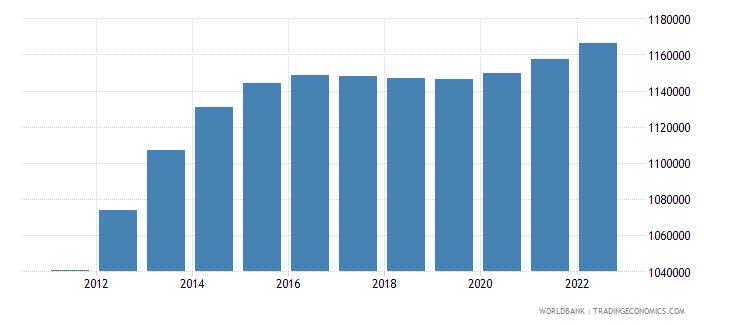 zimbabwe male population 00 04 wb data
