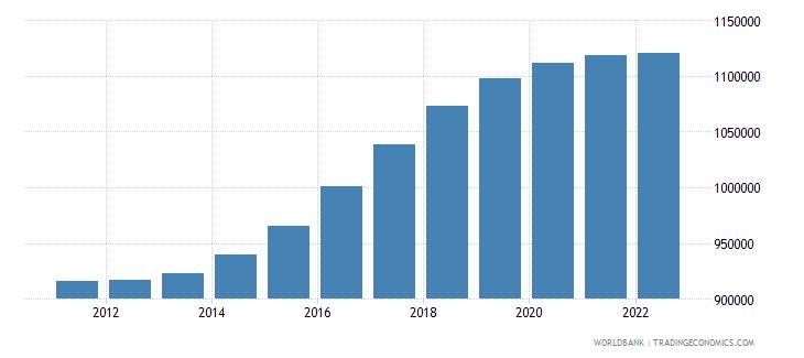 zimbabwe male population 05 09 wb data