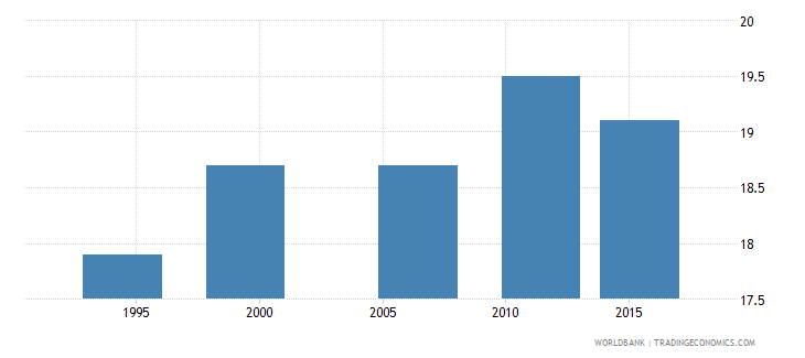 zimbabwe median age at first sexual intercourse women ages 25 49 q4 wb data