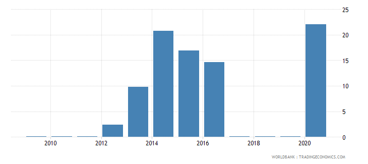 zimbabwe merchandise exports by the reporting economy residual percent of total merchandise exports wb data
