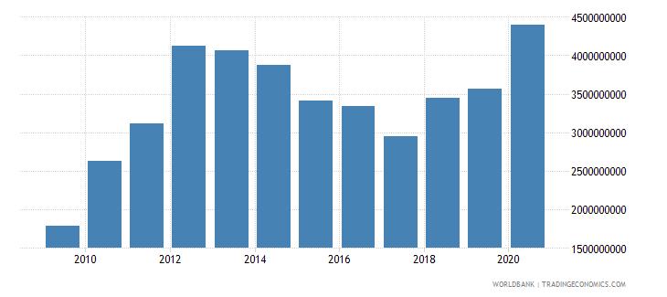 zimbabwe merchandise exports by the reporting economy us dollar wb data