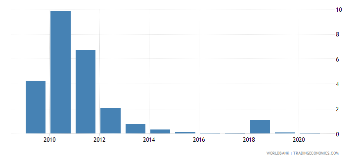 zimbabwe merchandise exports to developing economies in east asia  pacific percent of total merchandise exports wb data