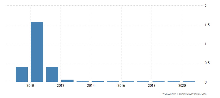 zimbabwe merchandise exports to developing economies in south asia percent of total merchandise exports wb data
