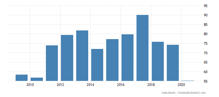 zimbabwe merchandise exports to developing economies in sub saharan africa percent of total merchandise exports wb data