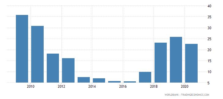 zimbabwe merchandise exports to high income economies percent of total merchandise exports wb data