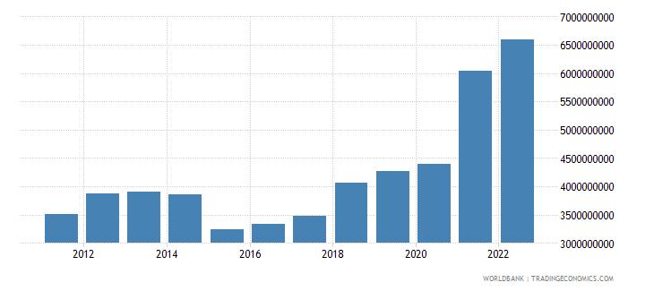 zimbabwe merchandise exports us dollar wb data