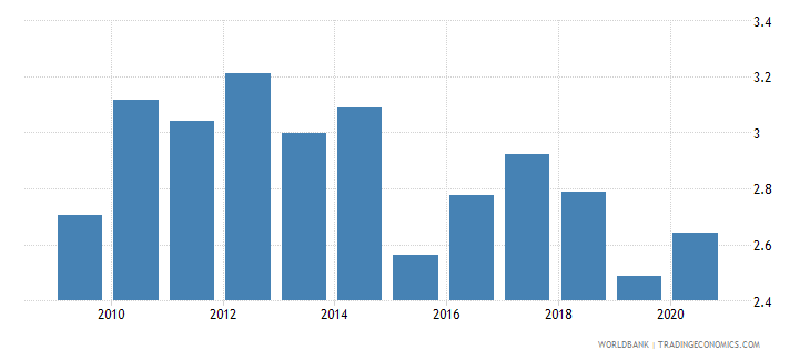 zimbabwe merchandise imports by the reporting economy residual percent of total merchandise imports wb data