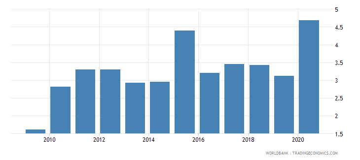 zimbabwe merchandise imports from developing economies in east asia  pacific percent of total merchandise imports wb data