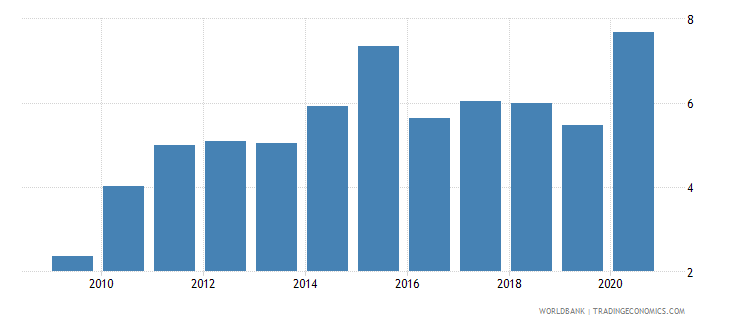 zimbabwe merchandise imports from developing economies outside region percent of total merchandise imports wb data