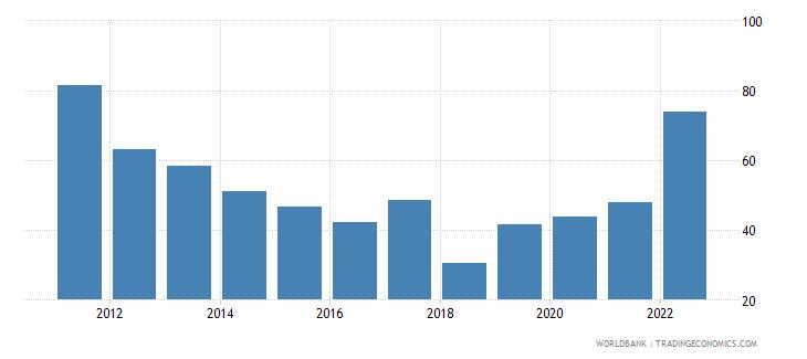 zimbabwe merchandise trade percent of gdp wb data