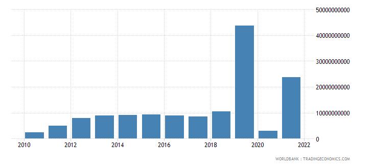 zimbabwe military expenditure current lcu wb data