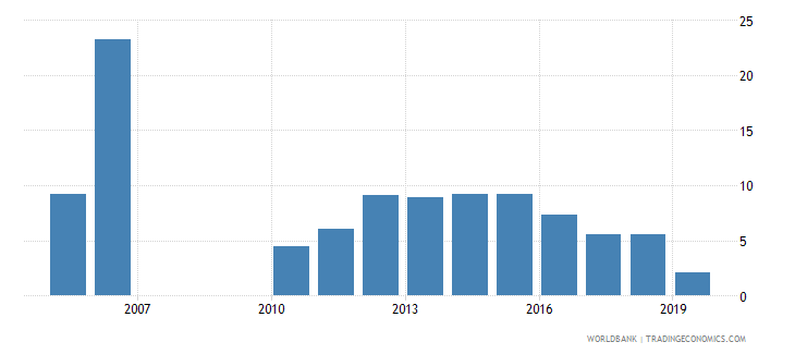 zimbabwe military expenditure percent of central government expenditure wb data