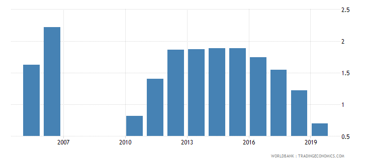 zimbabwe military expenditure percent of gdp wb data