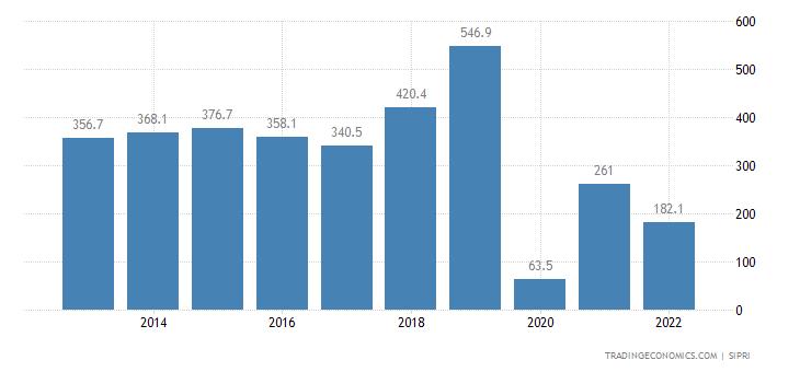 Zimbabwe Military Expenditure