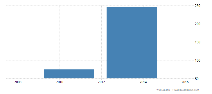 zimbabwe minimum wage for a 19 year old worker or an apprentice us$ month wb data