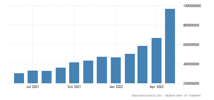 Zimbabwe Money Supply M2