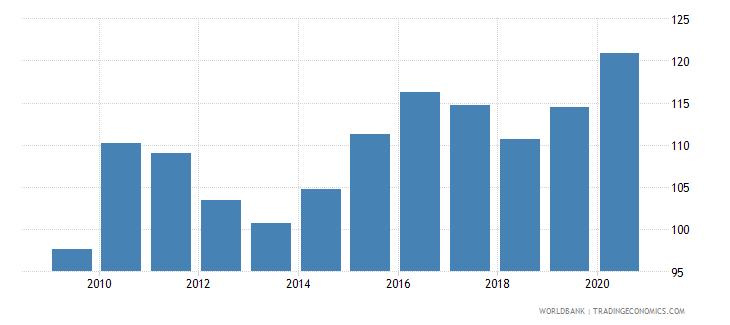 zimbabwe net barter terms of trade index 2000  100 wb data