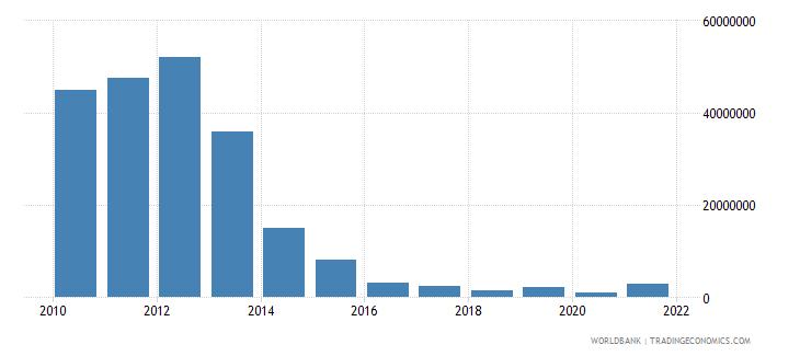 zimbabwe net bilateral aid flows from dac donors australia us dollar wb data