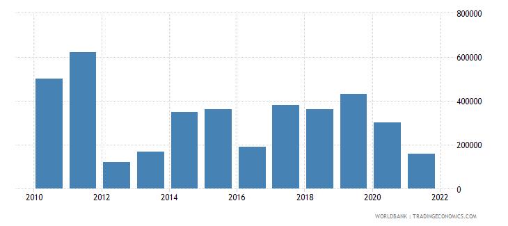 zimbabwe net bilateral aid flows from dac donors austria us dollar wb data