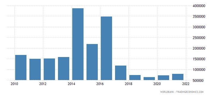 zimbabwe net bilateral aid flows from dac donors belgium us dollar wb data