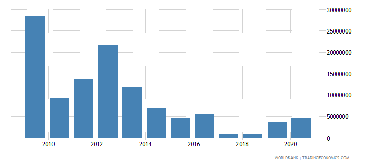 zimbabwe net bilateral aid flows from dac donors canada us dollar wb data