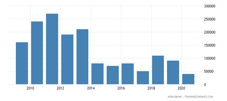 zimbabwe net bilateral aid flows from dac donors czech republic current us$ wb data