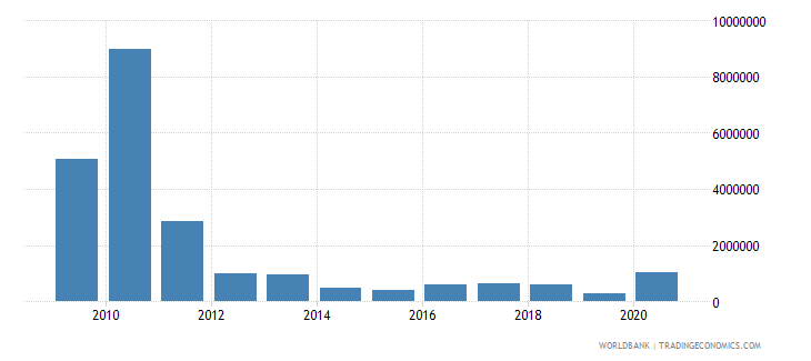 zimbabwe net bilateral aid flows from dac donors finland us dollar wb data