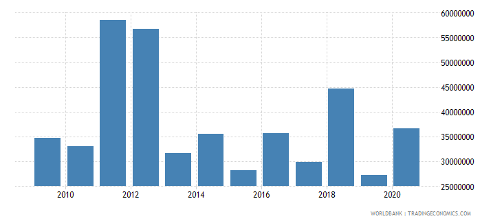 zimbabwe net bilateral aid flows from dac donors germany us dollar wb data