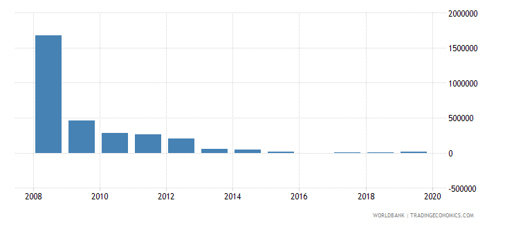 zimbabwe net bilateral aid flows from dac donors greece us dollar wb data