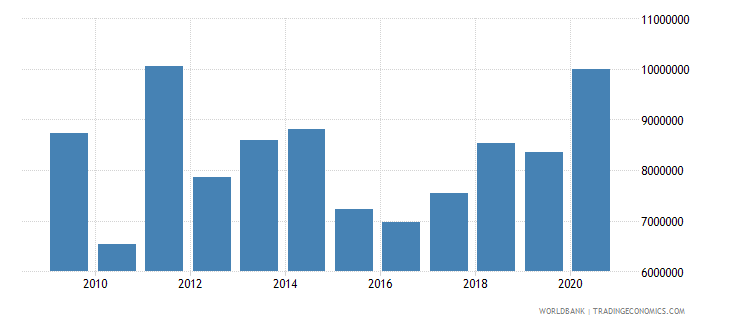 zimbabwe net bilateral aid flows from dac donors ireland us dollar wb data