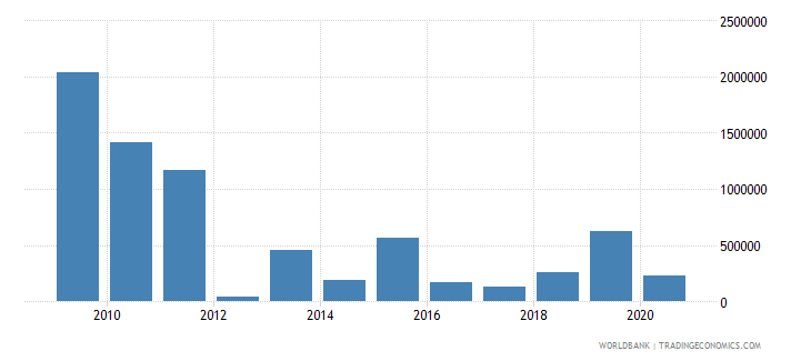 zimbabwe net bilateral aid flows from dac donors italy us dollar wb data