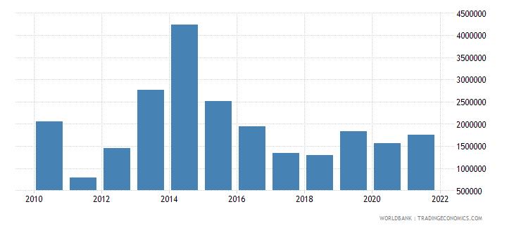 zimbabwe net bilateral aid flows from dac donors korea rep us dollar wb data