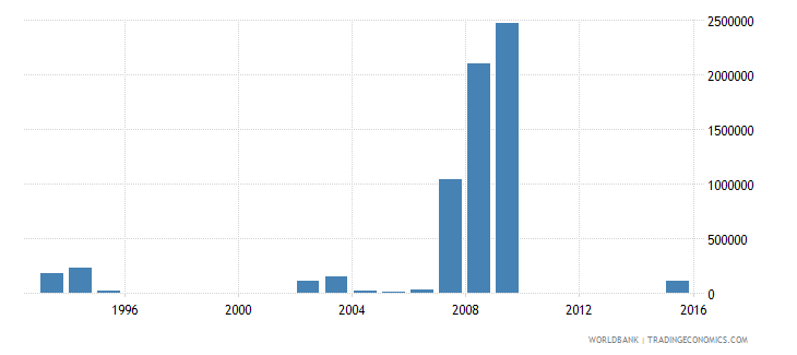 zimbabwe net bilateral aid flows from dac donors luxembourg us dollar wb data