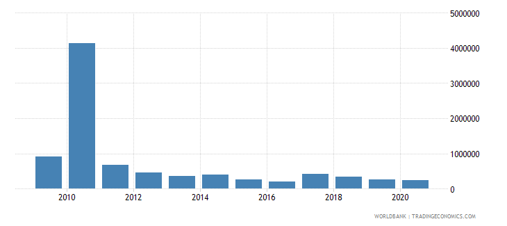 zimbabwe net bilateral aid flows from dac donors new zealand us dollar wb data