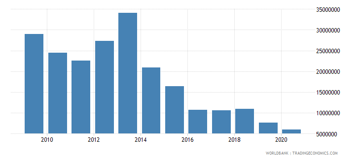 zimbabwe net bilateral aid flows from dac donors norway us dollar wb data