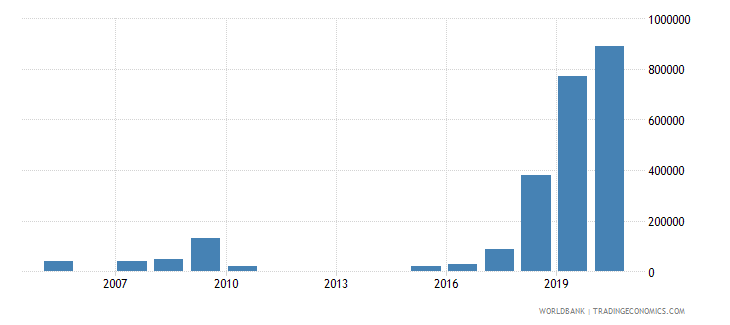 zimbabwe net bilateral aid flows from dac donors poland current us$ wb data