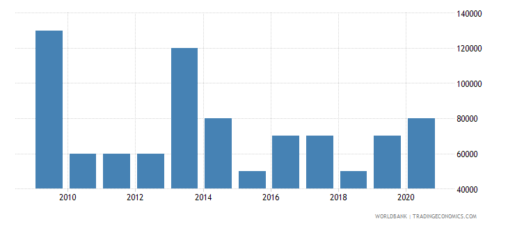zimbabwe net bilateral aid flows from dac donors portugal us dollar wb data