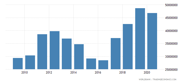 zimbabwe net bilateral aid flows from dac donors sweden us dollar wb data
