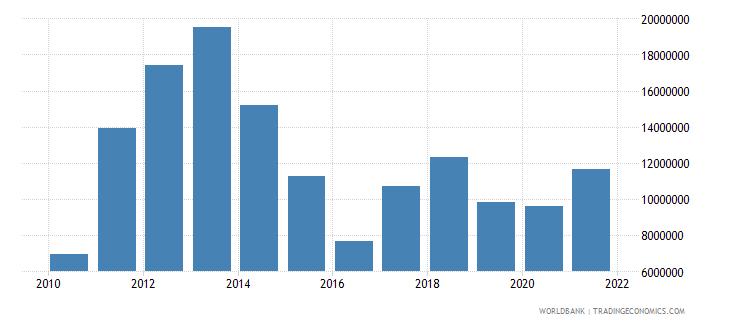 zimbabwe net bilateral aid flows from dac donors switzerland us dollar wb data