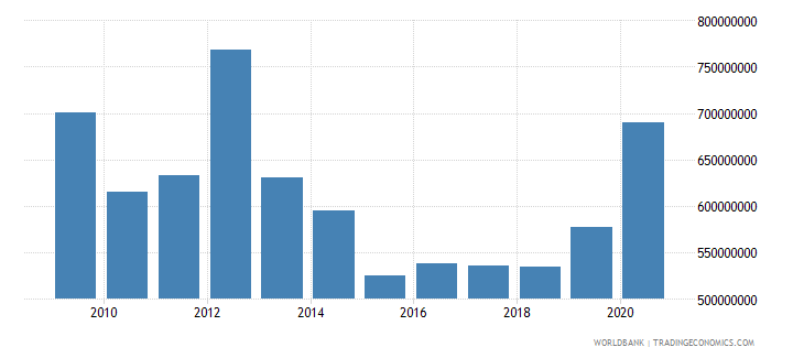 zimbabwe net bilateral aid flows from dac donors total us dollar wb data