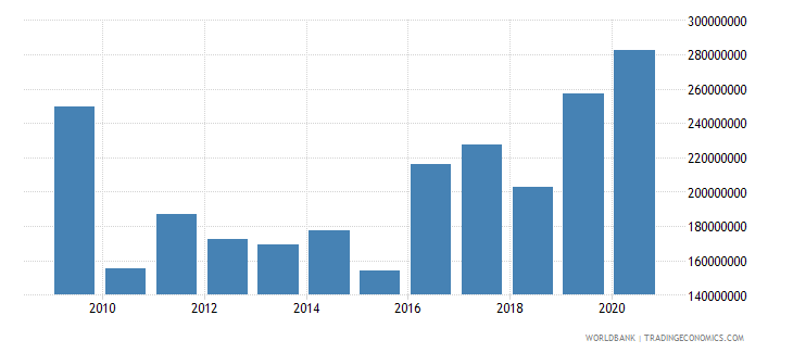 zimbabwe net bilateral aid flows from dac donors united states us dollar wb data