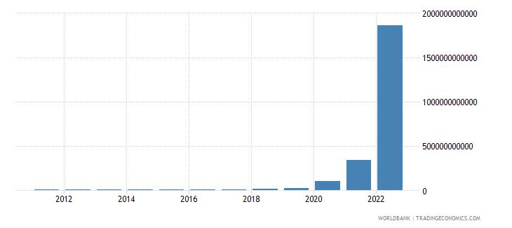 zimbabwe net domestic credit current lcu wb data