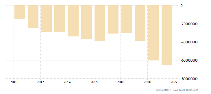 zimbabwe net income from abroad us dollar wb data