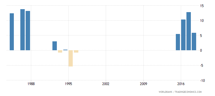zimbabwe net incurrence of liabilities total percent of gdp wb data
