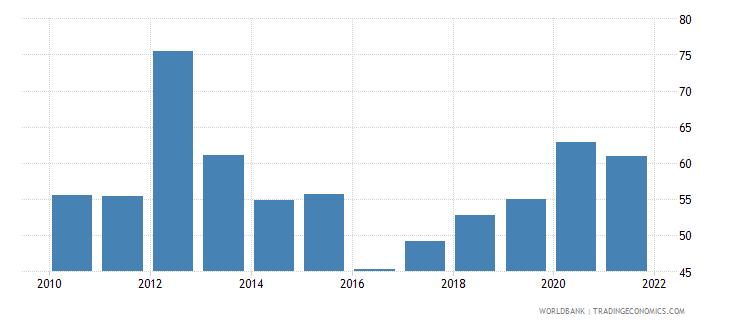 zimbabwe net oda received per capita us dollar wb data