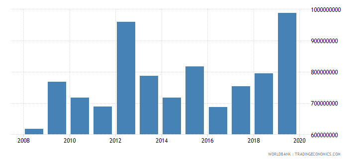 zimbabwe net official development assistance and official aid received constant 2007 us dollar wb data